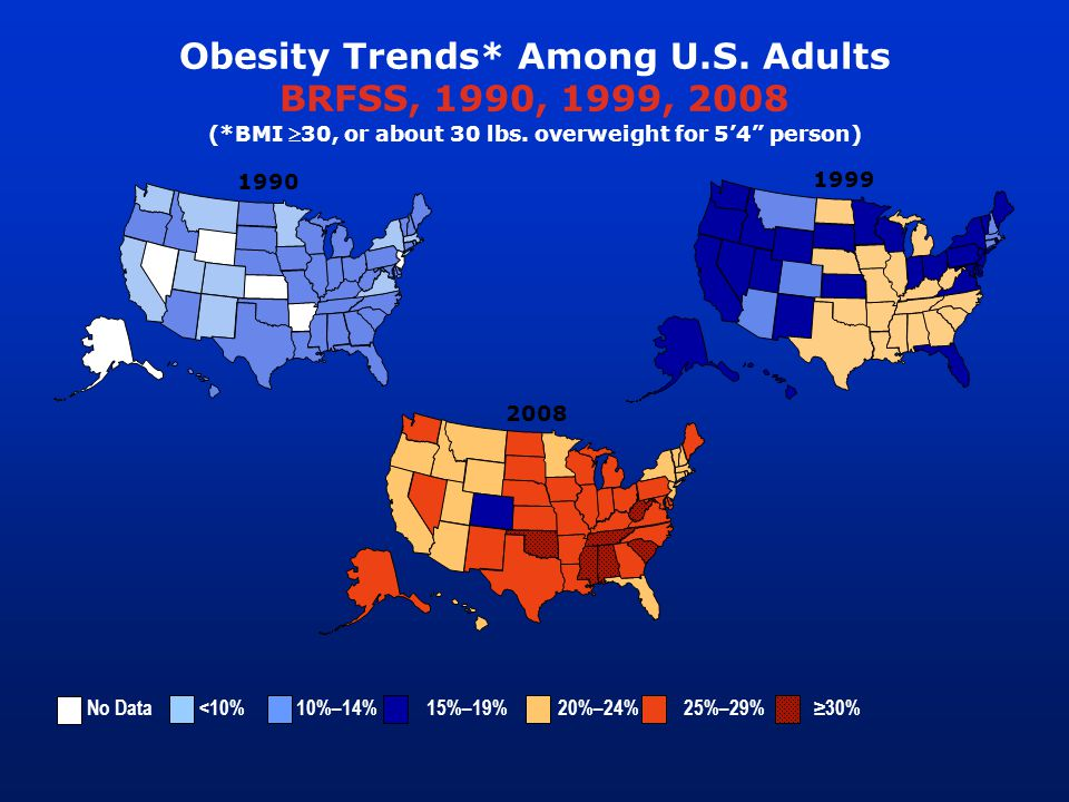 1999 Obesity Trends* Among U.S. Adults BRFSS, 1990, 1999, 2008 (*BMI 30, or about 30 lbs.