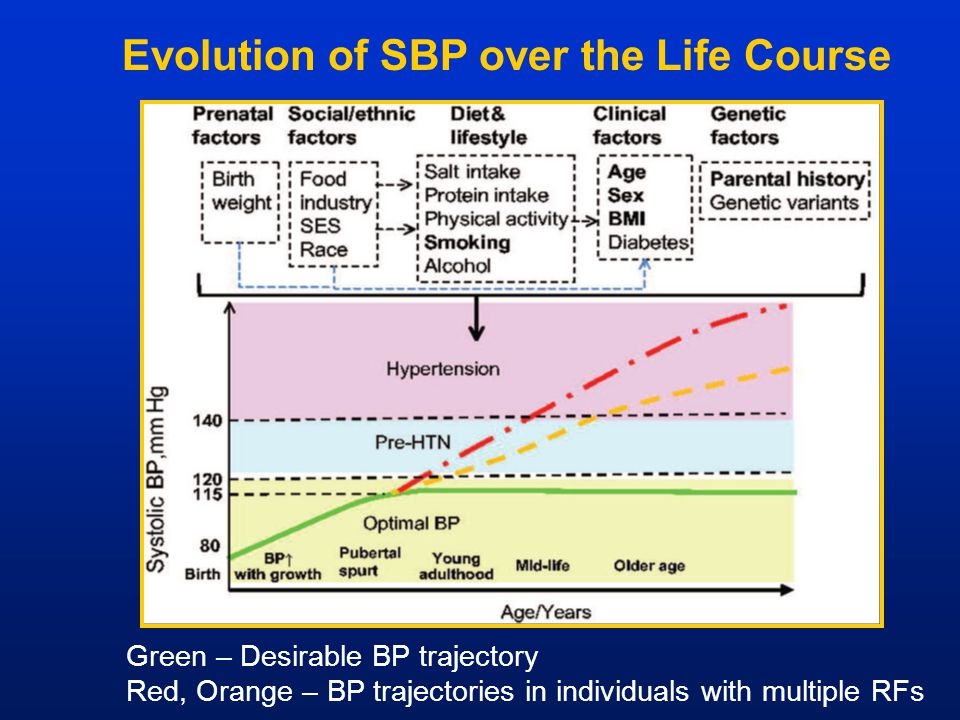 Evolution of SBP over the Life Course Green – Desirable BP trajectory Red, Orange – BP trajectories in individuals with multiple RFs