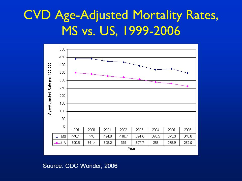 CVD Age-Adjusted Mortality Rates, MS vs. US, Source: CDC Wonder, 2006