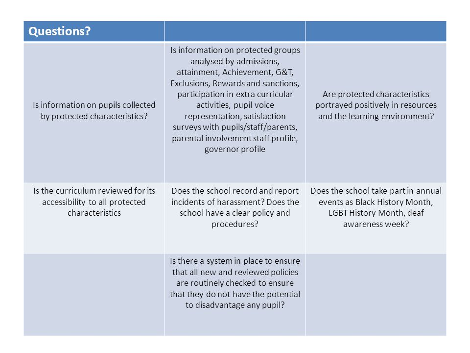 Questions. Is information on pupils collected by protected characteristics.