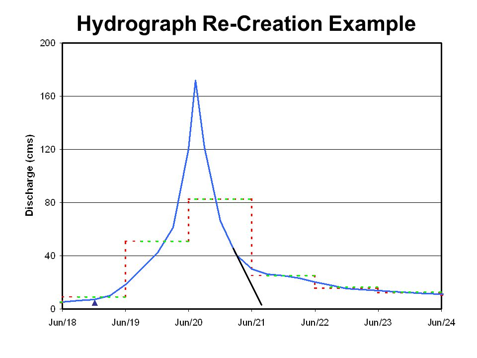 Hydrograph Re-Creation Example
