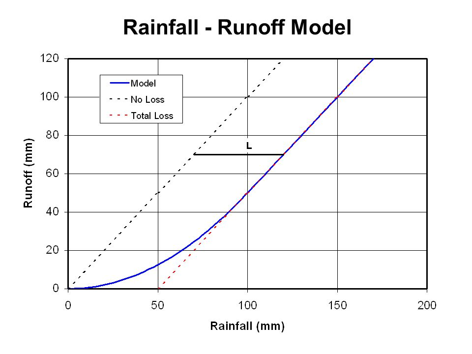 Rainfall - Runoff Model