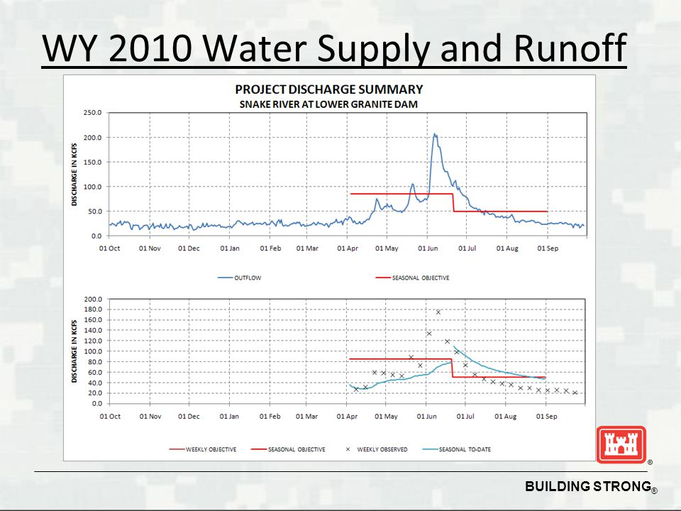 BUILDING STRONG ® WY 2010 Water Supply and Runoff