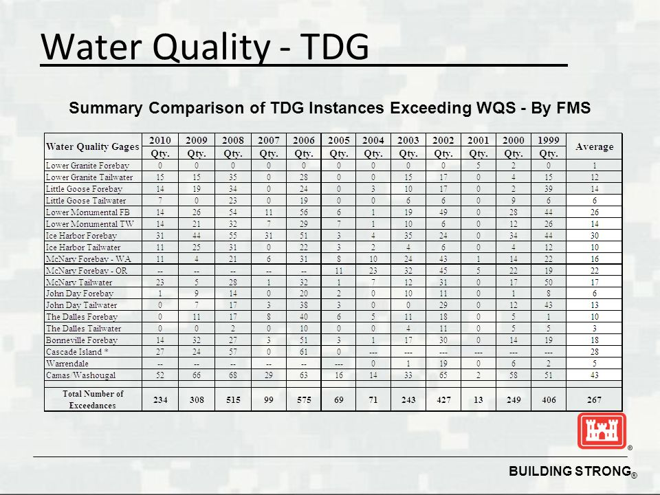 BUILDING STRONG ® Summary Comparison of TDG Instances Exceeding WQS - By FMS Water Quality - TDG