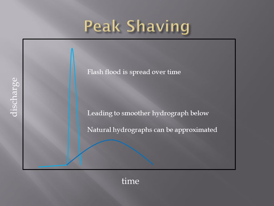 Flash flood is spread over time Leading to smoother hydrograph below Natural hydrographs can be approximated time discharge