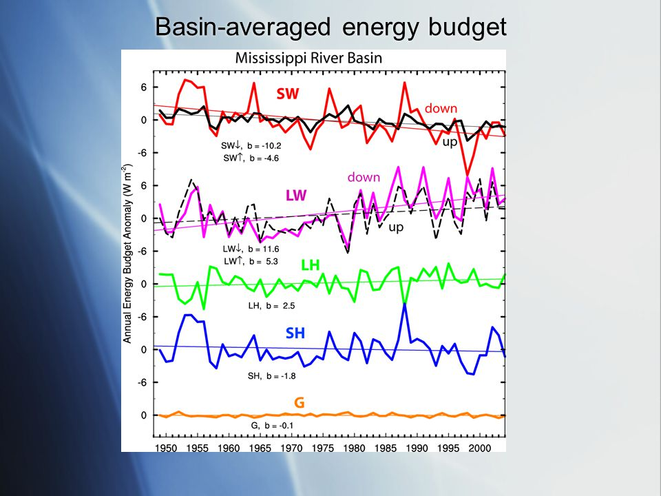 Basin-averaged energy budget