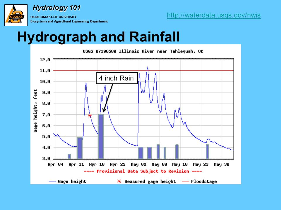 OKLAHOMA STATE UNIVERSITY Biosystems and Agricultural Engineering Department Hydrology 101 OKLAHOMA STATE UNIVERSITY Biosystems and Agricultural Engineering Department Hydrograph and Rainfall   4 inch Rain