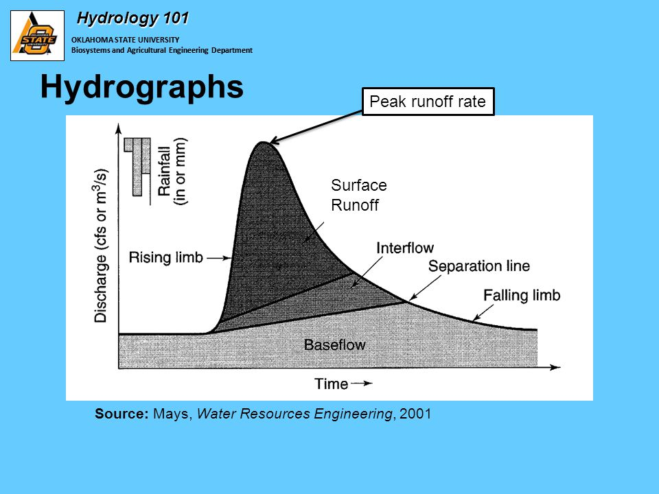 OKLAHOMA STATE UNIVERSITY Biosystems and Agricultural Engineering Department Hydrology 101 Hydrographs OKLAHOMA STATE UNIVERSITY Biosystems and Agricultural Engineering Department Source: Mays, Water Resources Engineering, 2001 Peak runoff rate Surface Runoffnoff