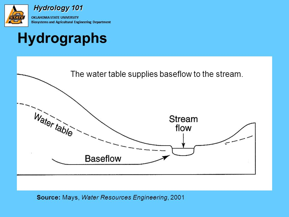 OKLAHOMA STATE UNIVERSITY Biosystems and Agricultural Engineering Department Hydrology 101 Hydrographs OKLAHOMA STATE UNIVERSITY Biosystems and Agricultural Engineering Department Source: Mays, Water Resources Engineering, 2001 The water table supplies baseflow to the stream.