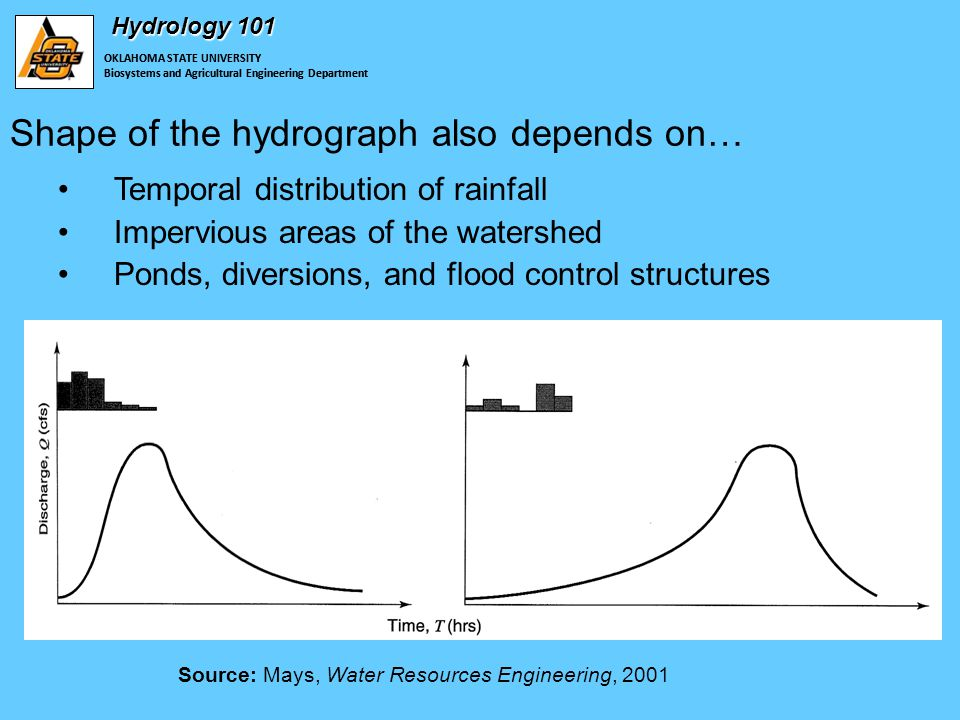 OKLAHOMA STATE UNIVERSITY Biosystems and Agricultural Engineering Department Hydrology 101 Shape of the hydrograph also depends on… OKLAHOMA STATE UNIVERSITY Biosystems and Agricultural Engineering Department Temporal distribution of rainfall Impervious areas of the watershed Ponds, diversions, and flood control structures Source: Mays, Water Resources Engineering, 2001