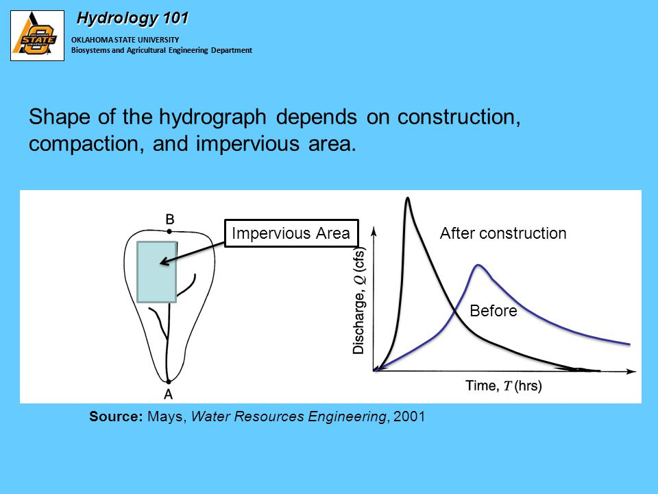 OKLAHOMA STATE UNIVERSITY Biosystems and Agricultural Engineering Department Hydrology 101 Shape of the hydrograph depends on construction, compaction, and impervious area.