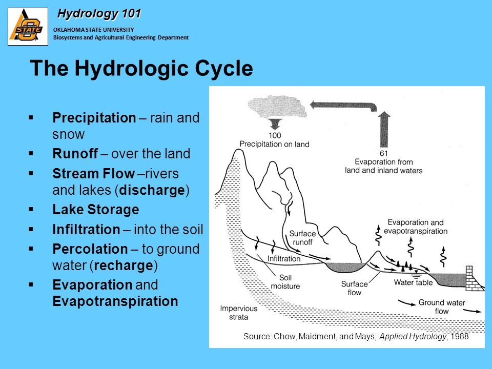 OKLAHOMA STATE UNIVERSITY Biosystems and Agricultural Engineering Department Hydrology 101 The Hydrologic Cycle  Precipitation – rain and snow  Runoff – over the land  Stream Flow –rivers and lakes (discharge)  Lake Storage  Infiltration – into the soil  Percolation – to ground water (recharge)  Evaporation and Evapotranspiration OKLAHOMA STATE UNIVERSITY Biosystems and Agricultural Engineering Department Source: Chow, Maidment, and Mays, Applied Hydrology, 1988