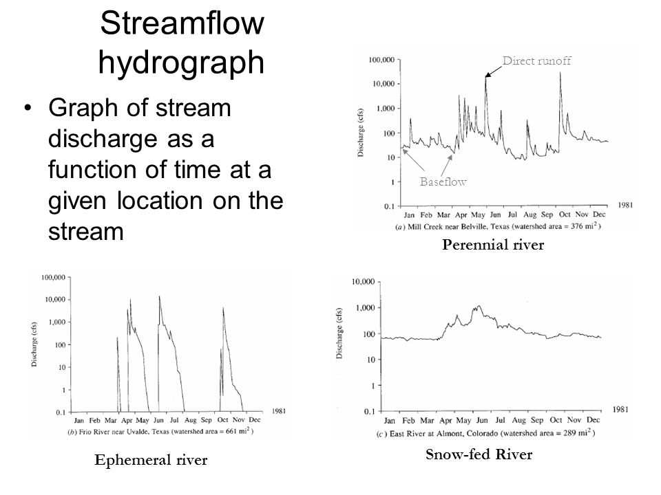 Streamflow hydrograph Graph of stream discharge as a function of time at a given location on the stream Perennial river Ephemeral river Snow-fed River Direct runoff Baseflow