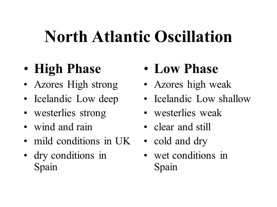 North Atlantic Oscillation High Phase Azores High strong Icelandic Low deep westerlies strong wind and rain mild conditions in UK dry conditions in Spain Low Phase Azores high weak Icelandic Low shallow westerlies weak clear and still cold and dry wet conditions in Spain