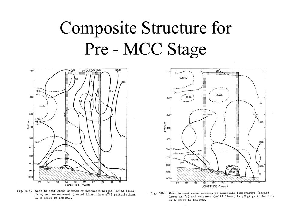 Composite Structure for Pre - MCC Stage