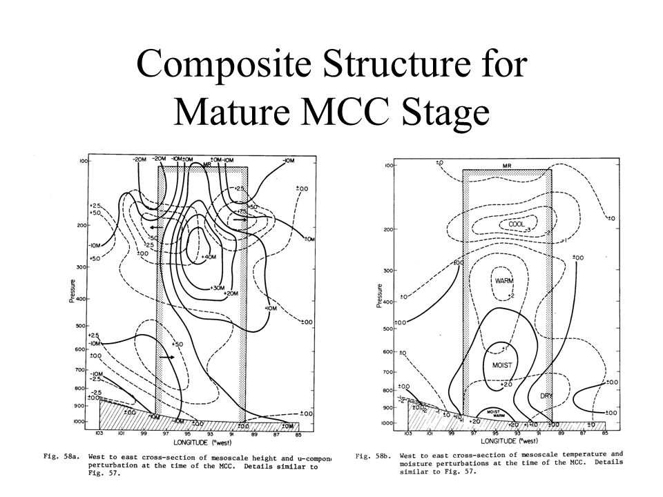 Composite Structure for Mature MCC Stage