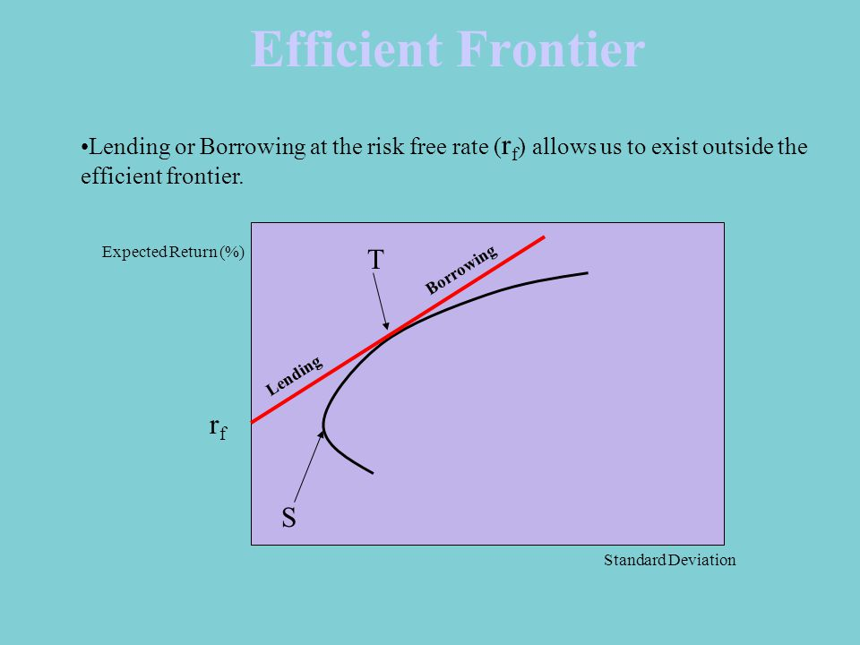 Efficient Frontier Standard Deviation Expected Return (%) Lending or Borrowing at the risk free rate ( r f ) allows us to exist outside the efficient frontier.