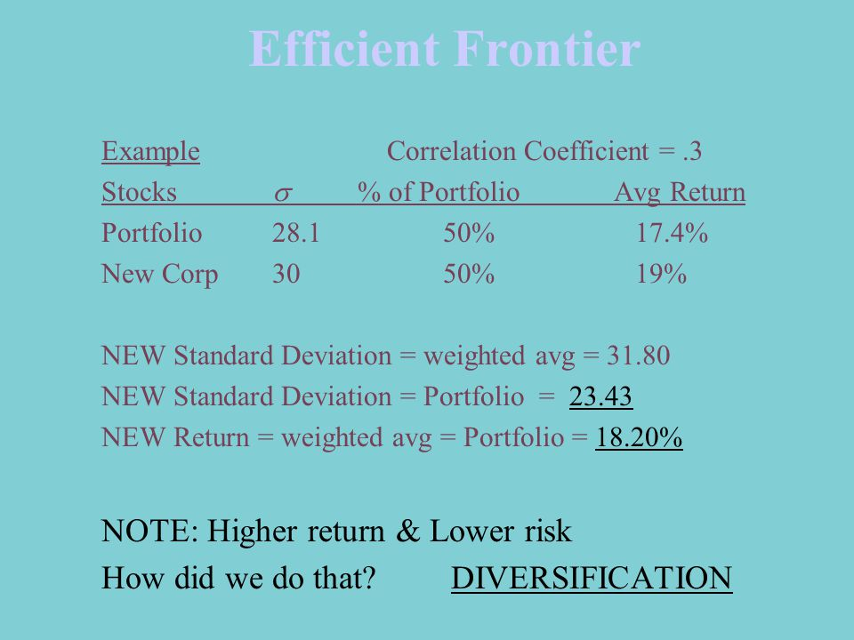Efficient Frontier Example Correlation Coefficient =.3 Stocks  % of PortfolioAvg Return Portfolio28.150% 17.4% New Corp30 50% 19% NEW Standard Deviation = weighted avg = NEW Standard Deviation = Portfolio = NEW Return = weighted avg = Portfolio = 18.20% NOTE: Higher return & Lower risk How did we do that.
