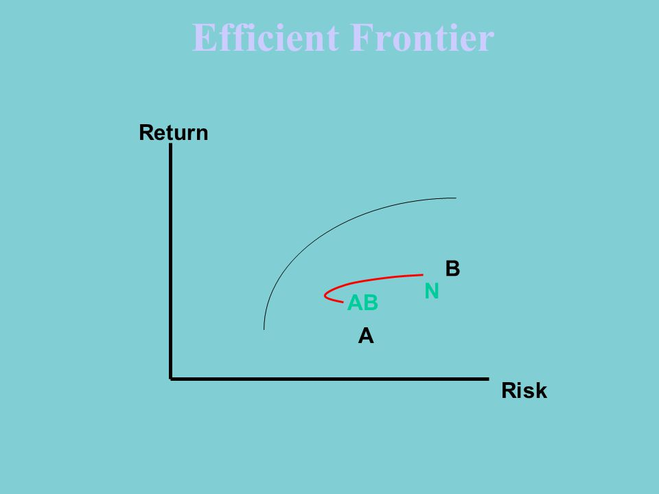 Efficient Frontier A B N Return Risk AB