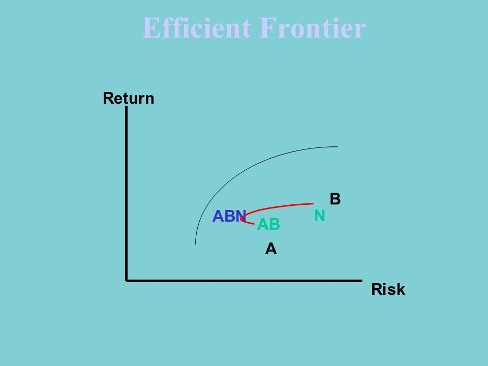 Efficient Frontier A B N Return Risk AB ABN