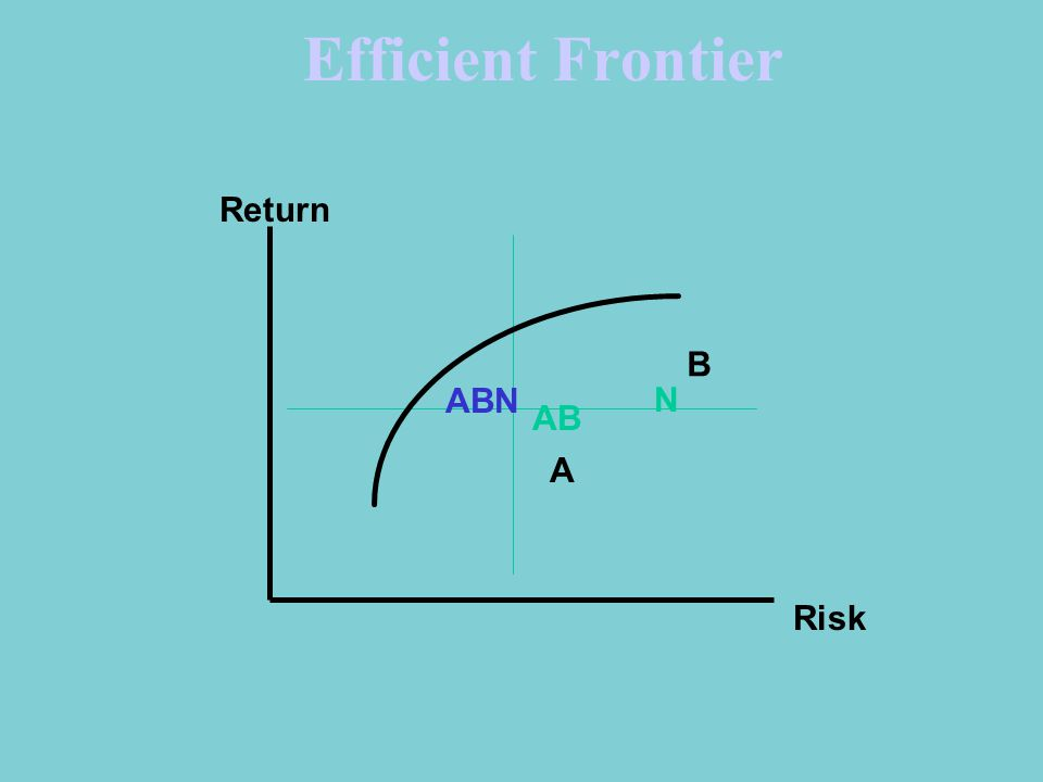 Efficient Frontier Return Risk A B N AB ABN