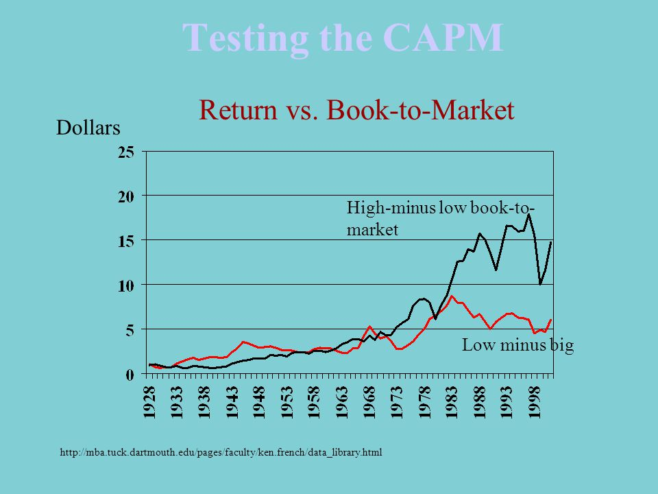 Testing the CAPM High-minus low book-to- market Return vs.