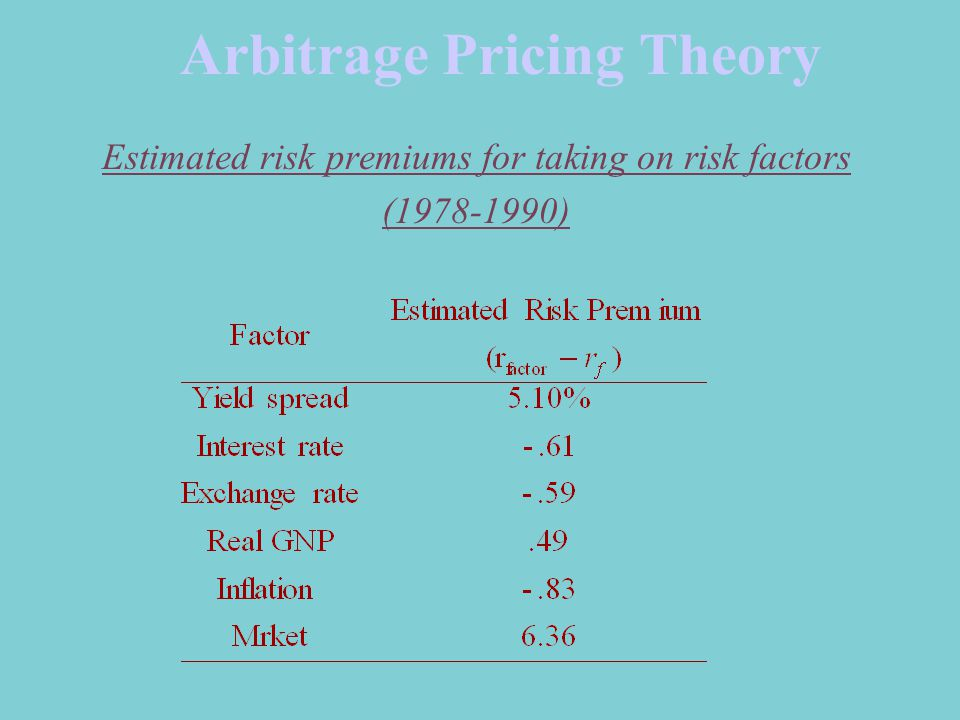 Arbitrage Pricing Theory Estimated risk premiums for taking on risk factors ( )