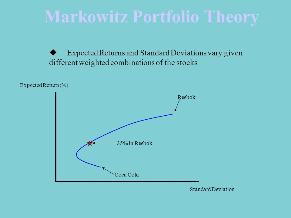 Markowitz Portfolio Theory Coca Cola Reebok Standard Deviation Expected Return (%) 35% in Reebok  Expected Returns and Standard Deviations vary given different weighted combinations of the stocks