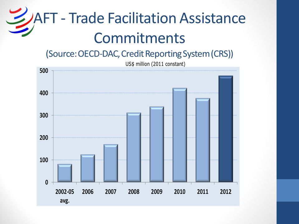 AFT - Trade Facilitation Assistance Commitments (Source: OECD-DAC, Credit Reporting System (CRS))