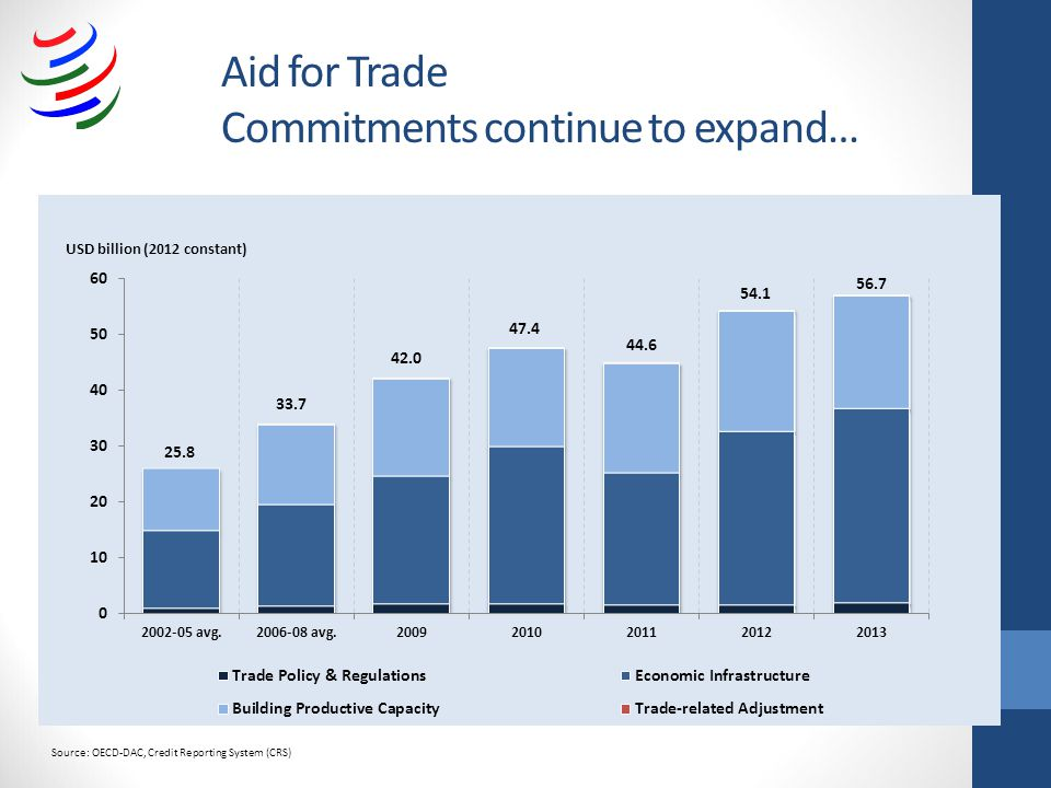 Aid for Trade Commitments continue to expand… Source: OECD-DAC, Credit Reporting System (CRS)