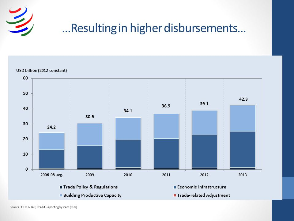 …Resulting in higher disbursements… Source: OECD-DAC, Credit Reporting System (CRS)