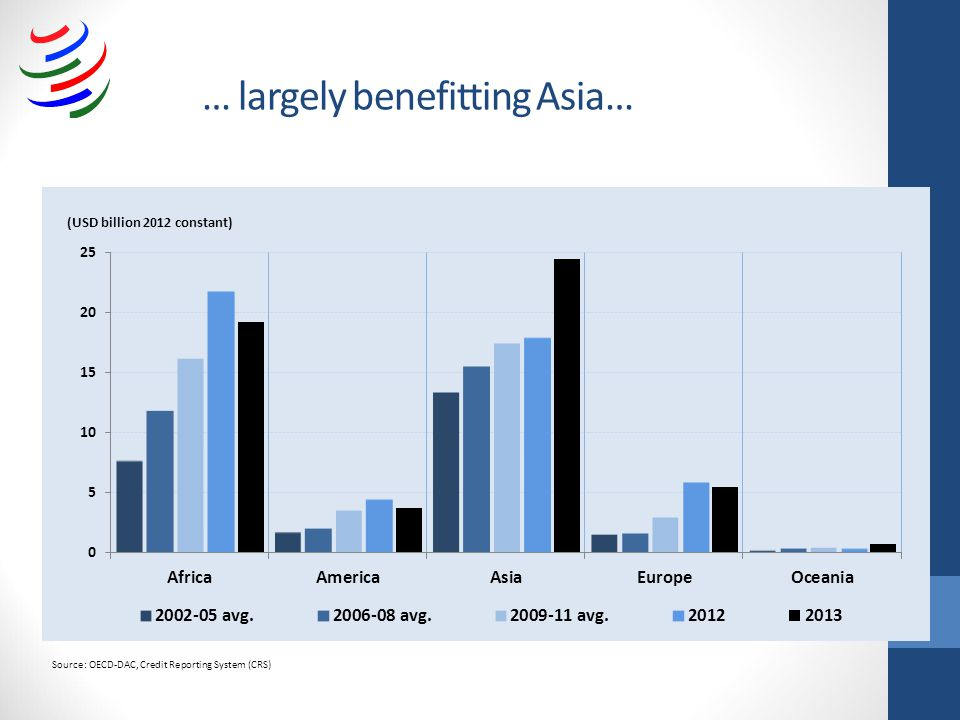 … largely benefitting Asia… Source: OECD-DAC, Credit Reporting System (CRS)