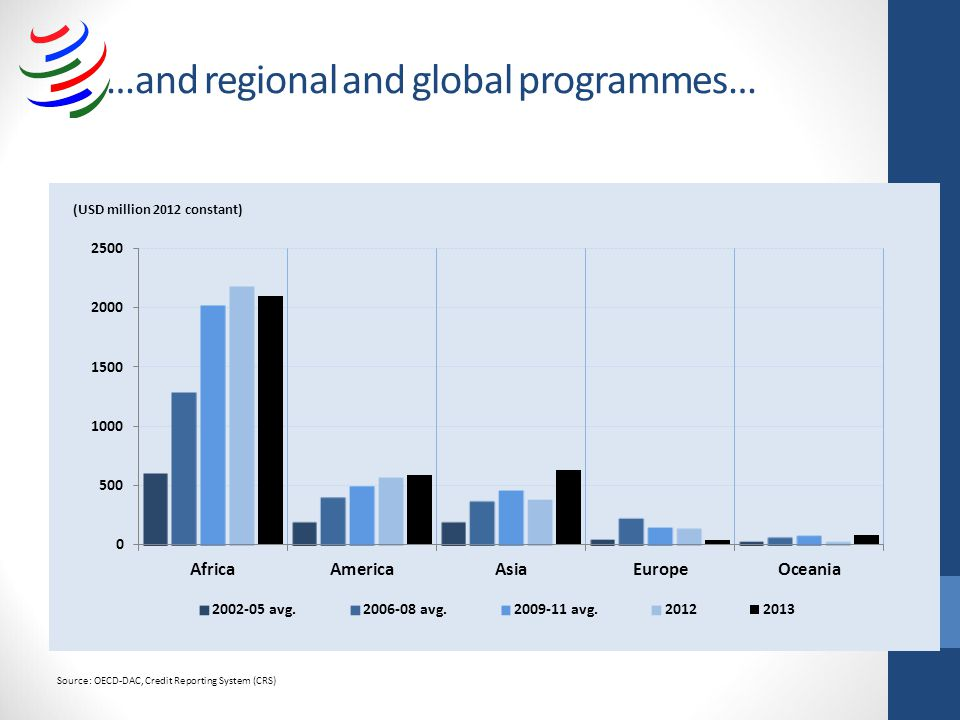 …and regional and global programmes… Source: OECD-DAC, Credit Reporting System (CRS)