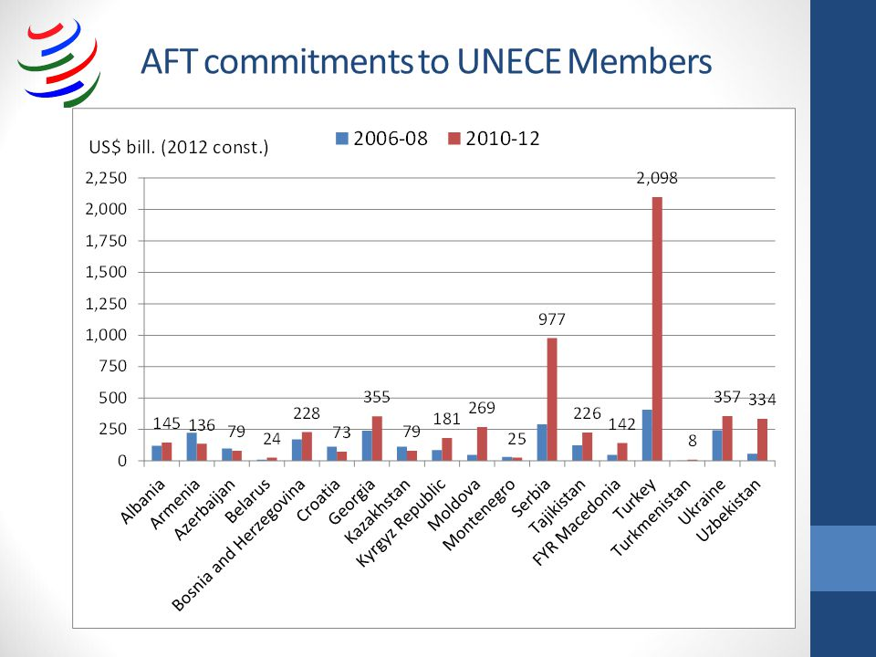 AFT commitments to UNECE Members