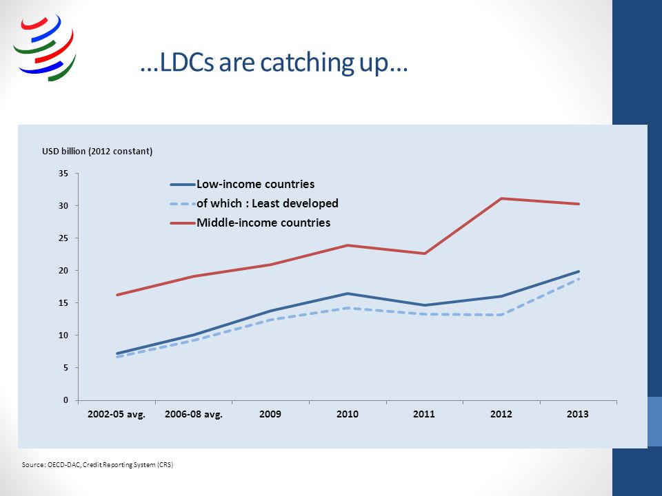 …LDCs are catching up… Source: OECD-DAC, Credit Reporting System (CRS)