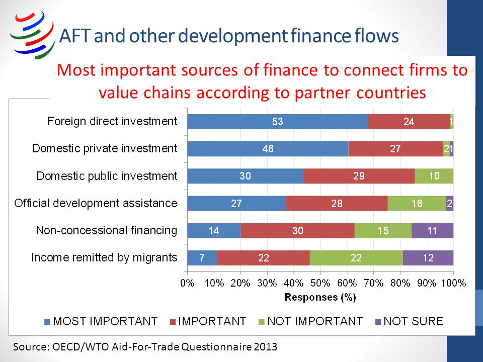 AFT and other development finance flows Most important sources of finance to connect firms to value chains according to partner countries Source: OECD/WTO Aid-For-Trade Questionnaire 2013