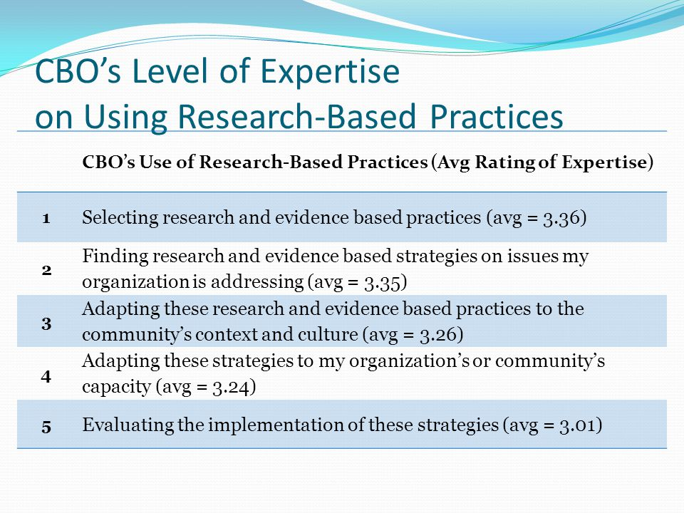 CBO's Level of Expertise on Using Research-Based Practices CBO's Use of Research-Based Practices (Avg Rating of Expertise) 1 Selecting research and evidence based practices (avg = 3.36) 2 Finding research and evidence based strategies on issues my organization is addressing (avg = 3.35) 3 Adapting these research and evidence based practices to the community's context and culture (avg = 3.26) 4 Adapting these strategies to my organization's or community's capacity (avg = 3.24) 5 Evaluating the implementation of these strategies (avg = 3.01)