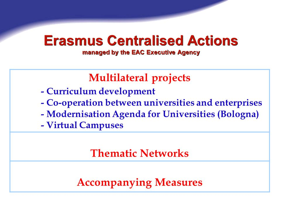 Erasmus Centralised Actions managed by the EAC Executive Agency Multilateral projects - Curriculum development - Co-operation between universities and enterprises - Modernisation Agenda for Universities (Bologna) - Virtual Campuses Thematic Networks Accompanying Measures