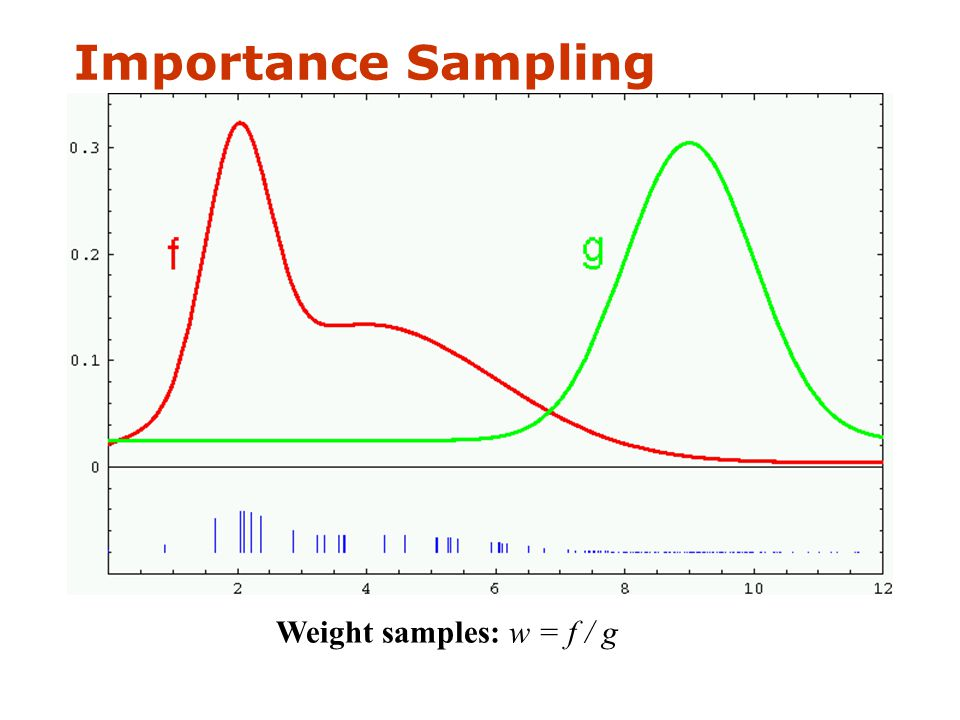  Represent belief by random samples  Estimation of non-Gaussian, nonlinear processes  Monte Carlo filter, Survival of the fittest, Condensation, Bootstrap filter, Particle filter  Filtering: [Rubin, 88], [Gordon et al., 93], [Kitagawa 96]  Computer vision: [Isard and Blake 96, 98]  Dynamic Bayesian Networks: [Kanazawa et al., 95]d Particle Filters