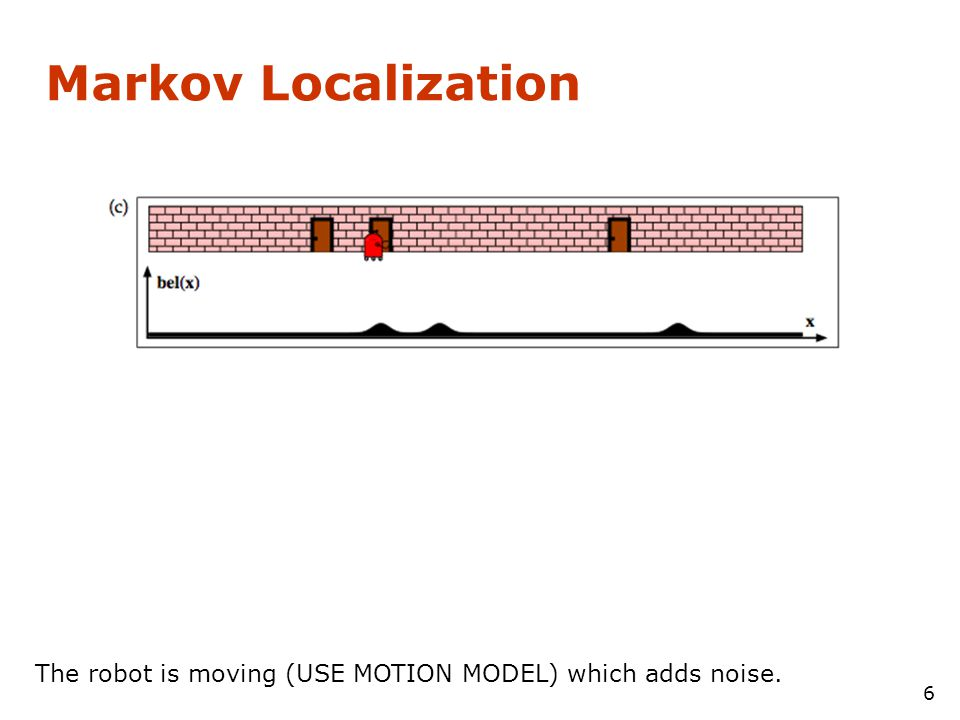 Markov Localization 5 A sensor reading is made (USE SENSOR MODEL) indicating a door at certain locations (USE MAP).