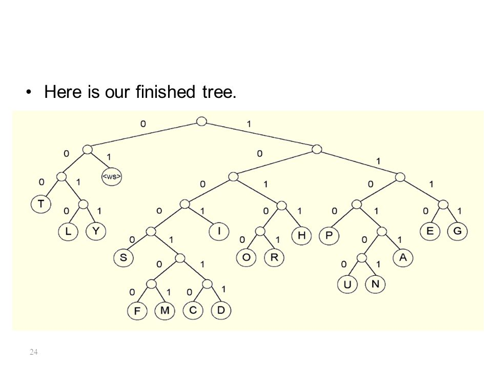 24 7A.2 Statistical Coding Here is our finished tree.