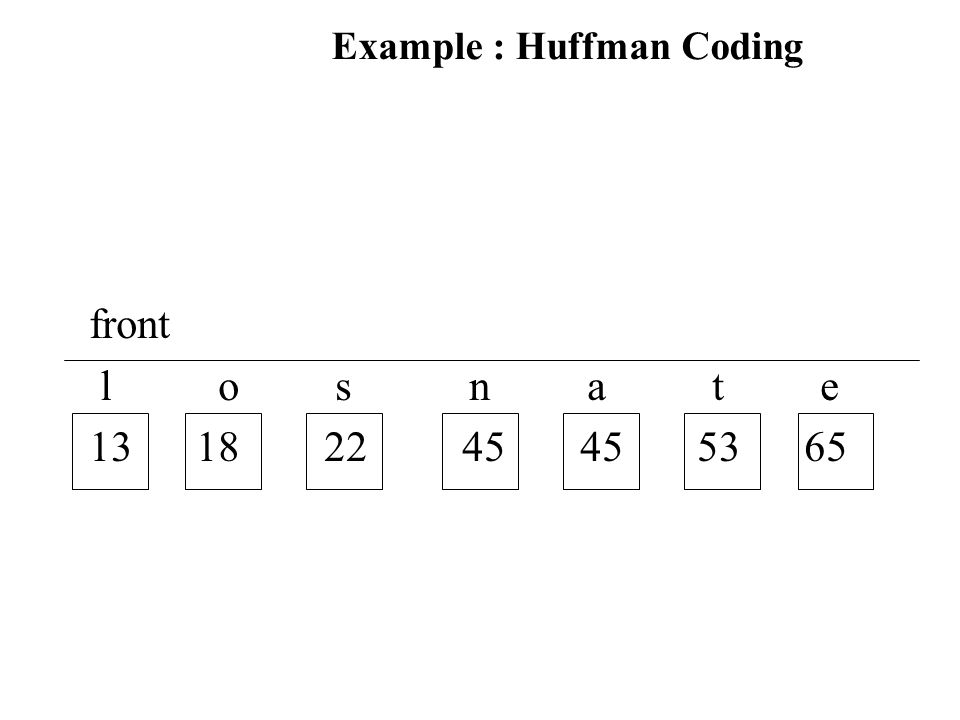 Example : Huffman Coding front l o s n a t e 13 18 22 45 45 53 65