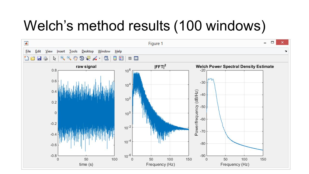 Welch's method results (100 windows)