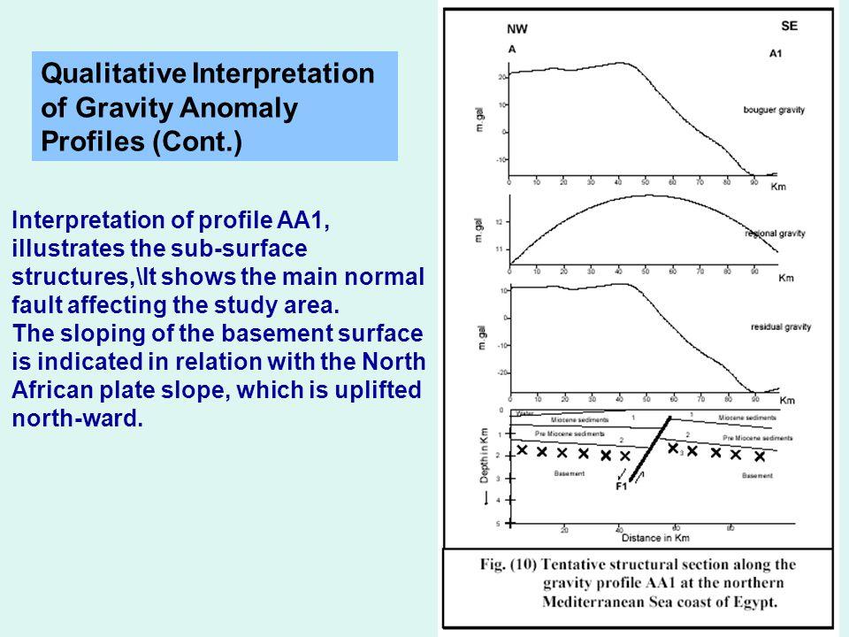 Literary analysis of gravity
