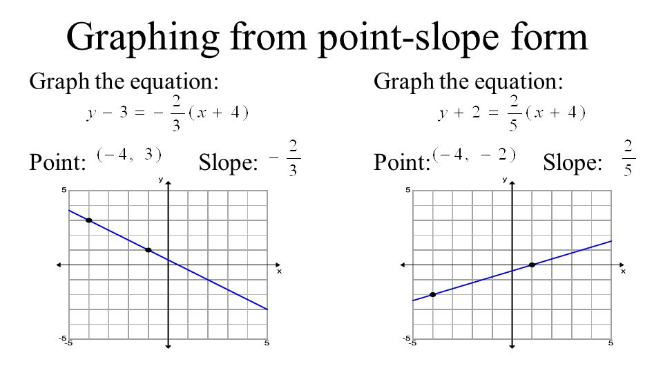 2 4 More Linear Equations Point Slope Form Objective I Can Write