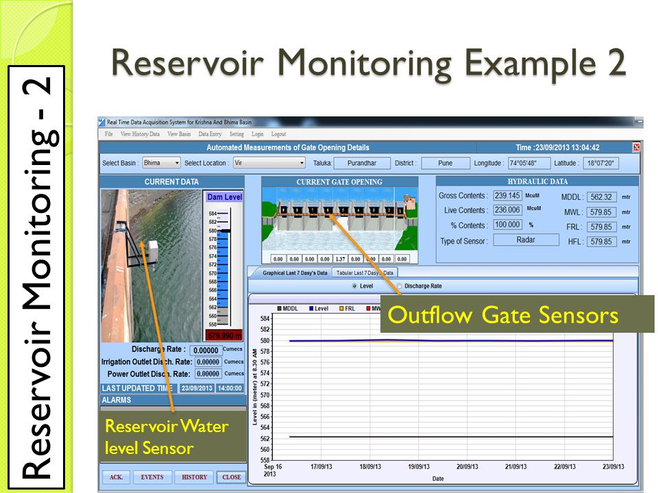 Reservoir Water level Sensor Outflow Gate Sensors Reservoir Monitoring Example 2 Reservoir Monitoring - 2