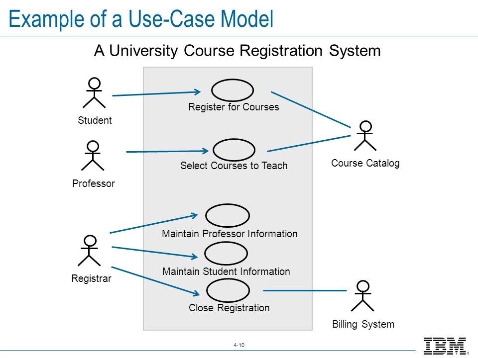 Ibm software group 2006 ibm corporation prj480 mastering the 10 4 10 example of a use case model a university course registration system professor select courses to teach studentcourse catalog register for courses ccuart Choice Image