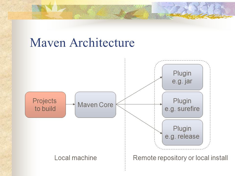 Maven 2 0 Project management and comprehension tool  - ppt