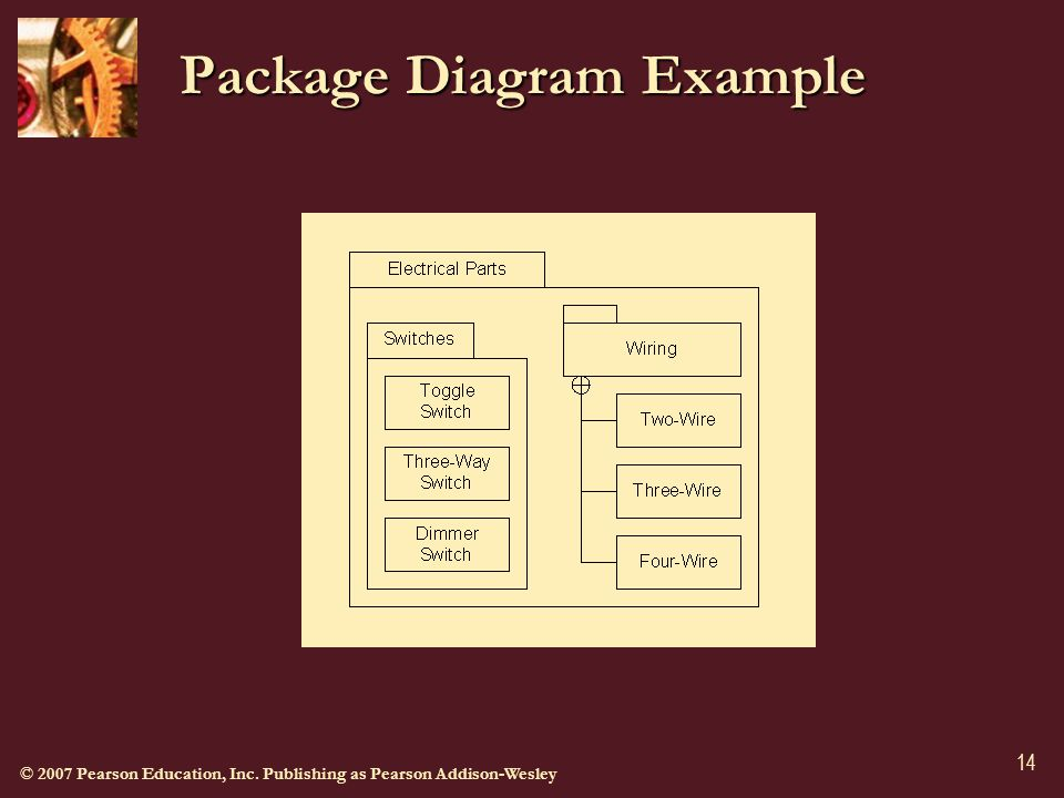 © 2007 Pearson Education, Inc. Publishing as Pearson Addison-Wesley 14 Package Diagram Example