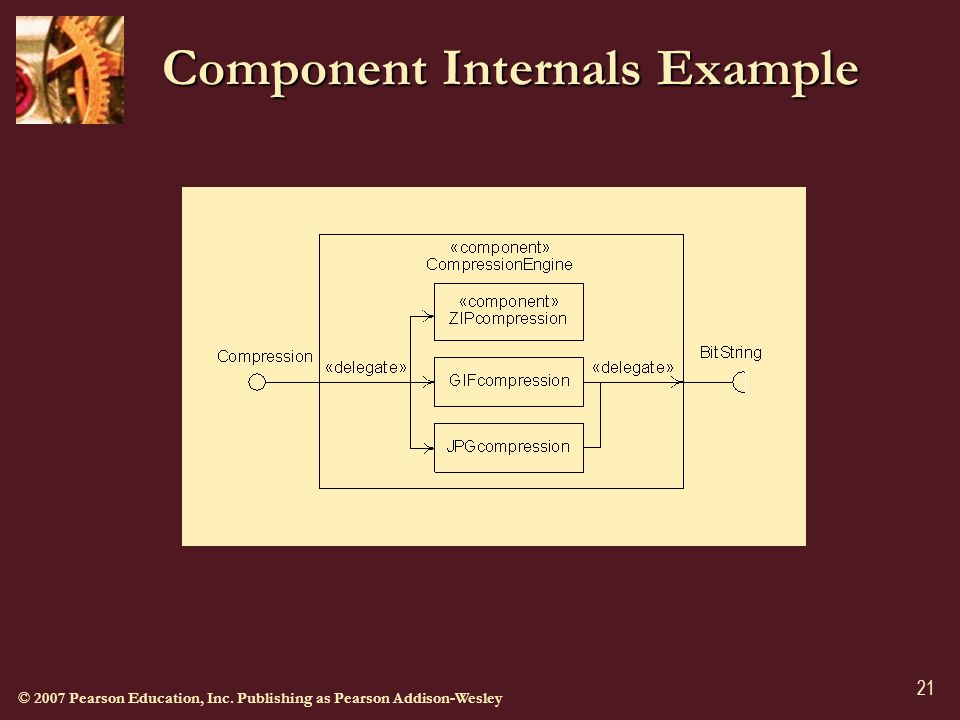 © 2007 Pearson Education, Inc. Publishing as Pearson Addison-Wesley 21 Component Internals Example